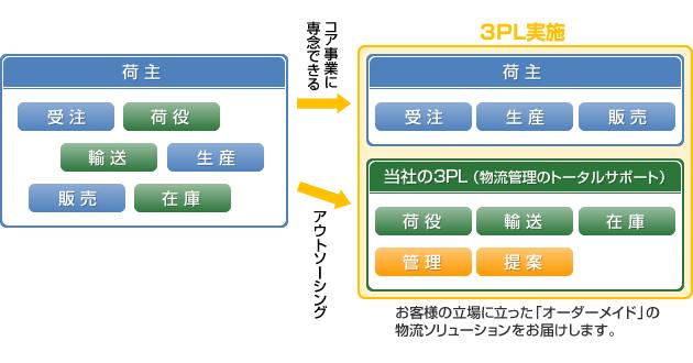 3PL実施